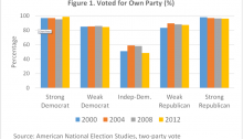 Dalton: The blinders of partisanship and the 2016 US election